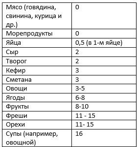 Диета Углеводов нет