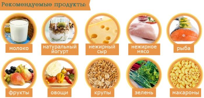 Рекомендуемые продукты для набора веса