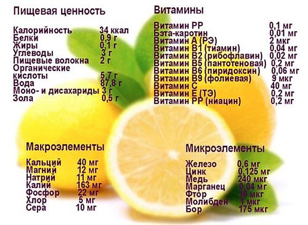 Содержание витаминов в лимоне